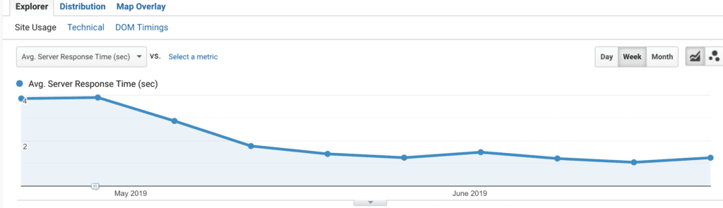 Google Analytics chart showing the Average server response time before/after optimization.